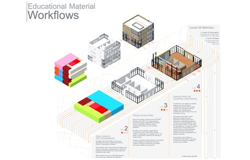 Vectorworks UK Ltd - The Cube: Exploring Levels of Develoment and a 3D Workflow